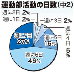 3年前より改善したが… 沖縄の中学運動部、休みなし27%