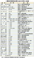 岩手県民体夏季競技、14日スタート 各地で38競技