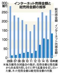岩手競馬、ネット発売の割合上昇 入場者は減少