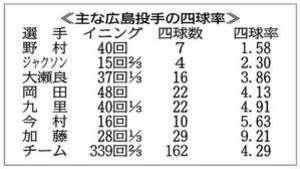 カープ 四球リーグ最多162