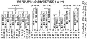 日本新薬やニチダイ、OBC高島が出場 都市対抗野球近畿予選