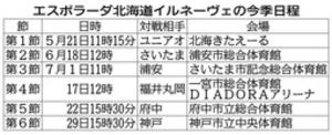 北海道イルネーヴェ、初戦は愛知 フットサル女子Fリーグ開幕