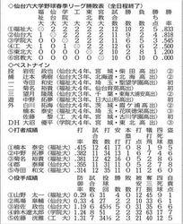 大学野球 仙台六大学 東北福祉大2季ぶり優勝