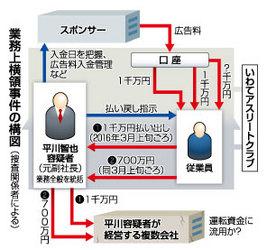 J3盛岡 元副社長を再逮捕 横領容疑で岩手県警
