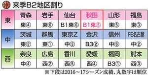 バスケBリーグ 秋田、来季B2東地区 全6チーム東北勢