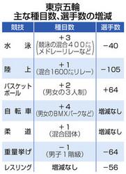 陸上、重量挙げ、レスリング大幅減 東京五輪選手数