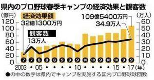 プロ野球 沖縄キャンプ経済効果、過去最高 109億円、観客数も最多