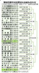 三菱重広島、JR西の対戦相手決まる 都市対抗野球