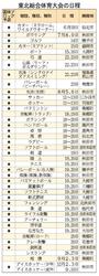 東北総体18日開幕 32競技が愛媛国体予選