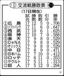 交流戦最高勝率懸け 広島カープ18日最終戦