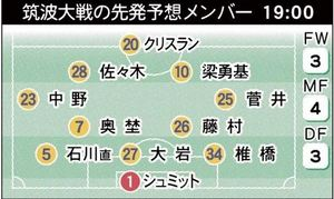 J1仙台 仙台で21日筑波大戦