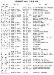 国体 四国予選23日開幕 徳島県勢30競技で出場狙う