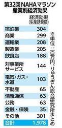 NAHAマラソン経済効果19億7800万円 参加者の消費増