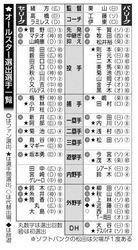 日本ハム 新たに谷元、レアード、西川が選出