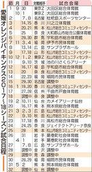 愛媛OV日程発表 ホーム初戦は10月14日・四国中央で香川と