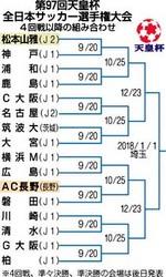 サッカー 天皇杯4回戦 山雅―神戸、AC長野―磐田
